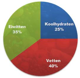 Macronutriënten bij het eiwitdieet
