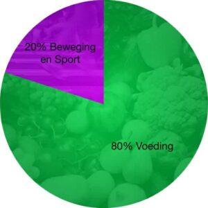 edb51c0dfce6e Of je afvalt of aankomt wordt voor 80% bepaald door voeding en voor slechts  20% door sport en beweging. Om buikvet te verliezen is het dus het  belangrijkst ...