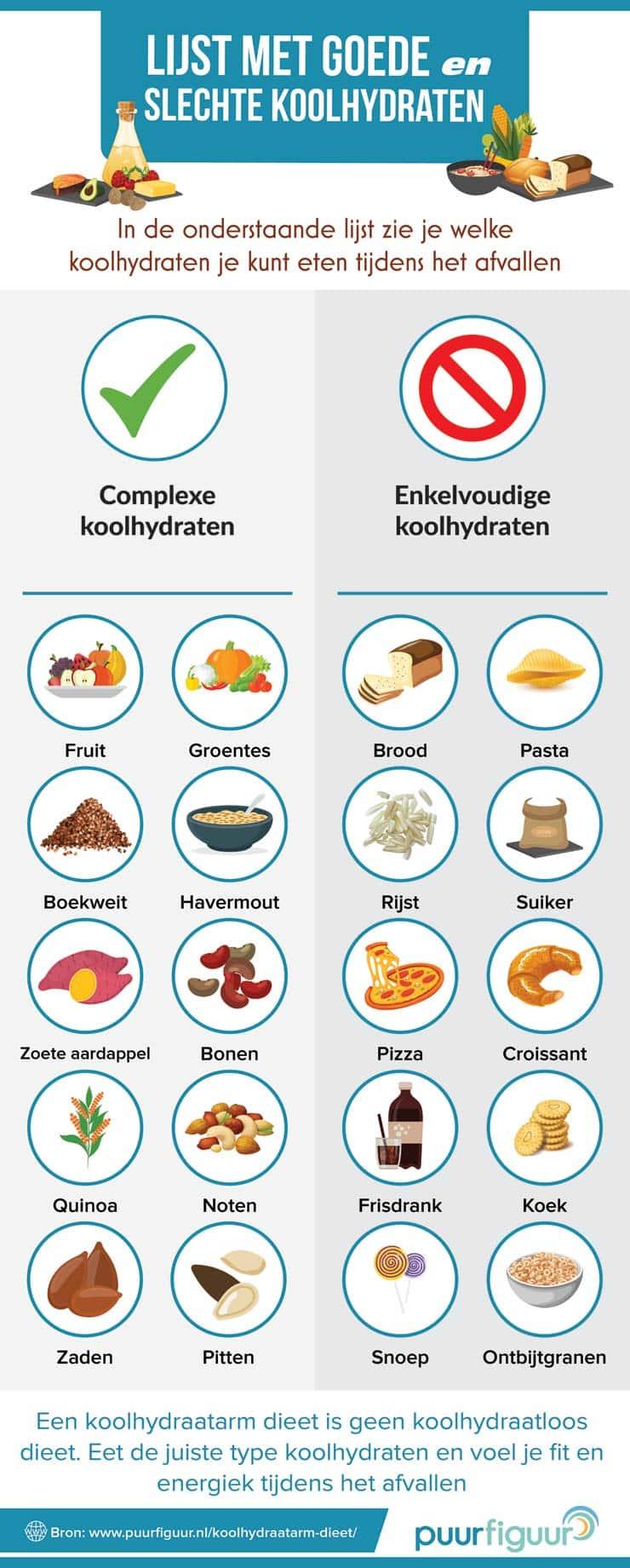 suiker en koolhydraatarm dieet